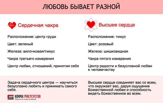 Высшее Сердце: Любовь бывает разной