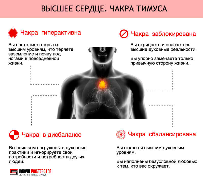 Высшее Сердце: Может находиться в сбалансированном состоянии или дисбалансе, быть гиперактивной или недостаточно активной