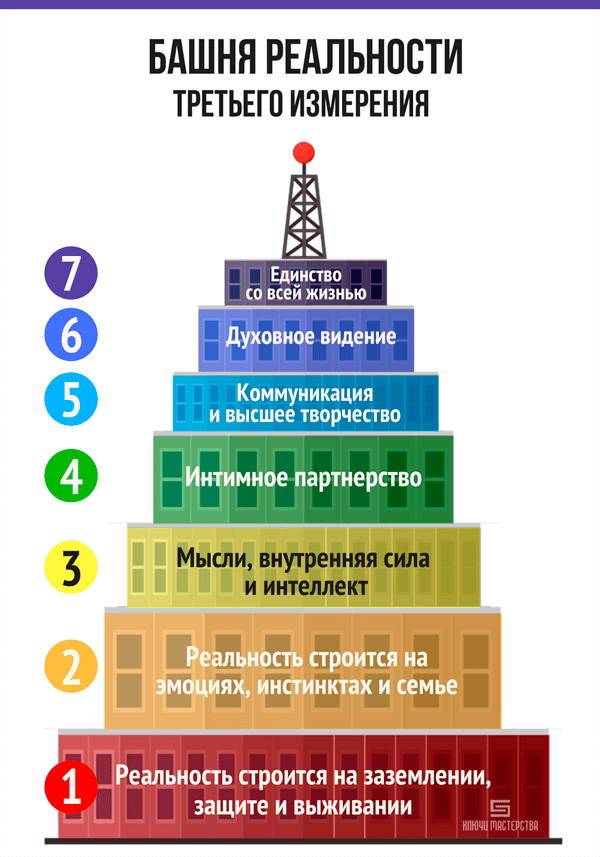 Башня реальности третьего измерения