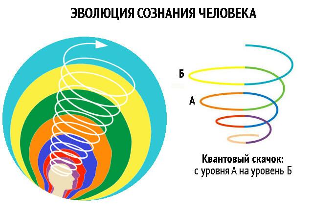 Эволюция сознания человека