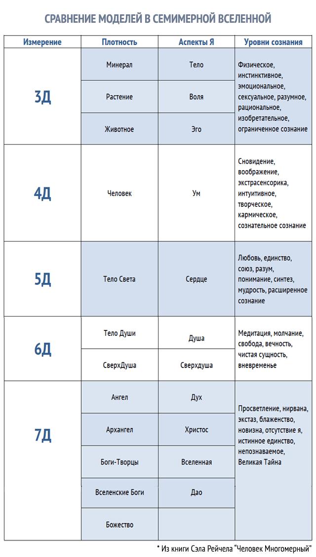 Эволюция Души человека: Таблица из книги Сэла Рейчела Человек Многомерный
