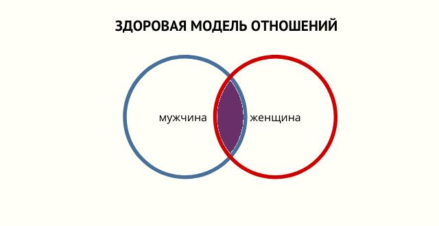 Здоровая модель отношений
