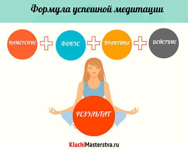 Практика медитации: НАМЕРЕНИЕ + ФОКУС + ПРАКТИКА + ДЕЙСТВИЕ = ЭФФЕКТИВНОСТЬ