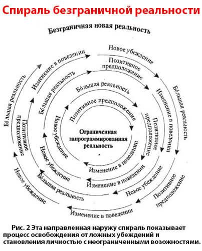 Спираль безграничного сознания