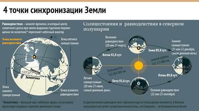 """""""Огненная спираль: Синхронизация Земли"""
