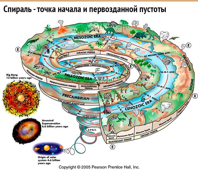 Огненная спираль: эволюция